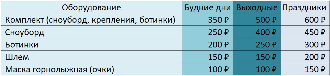Прокат сноубордов в челябинске цена 2019